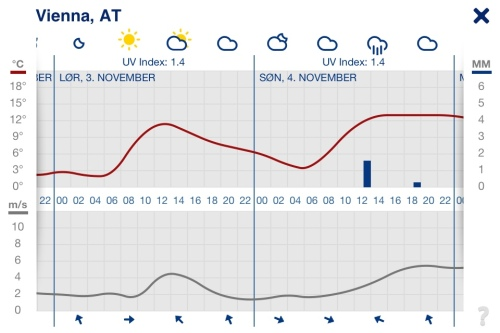 Vienna weather forecast 3-4 November 2012