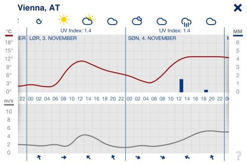 Vienna weather forecast 3-4 November 2012
